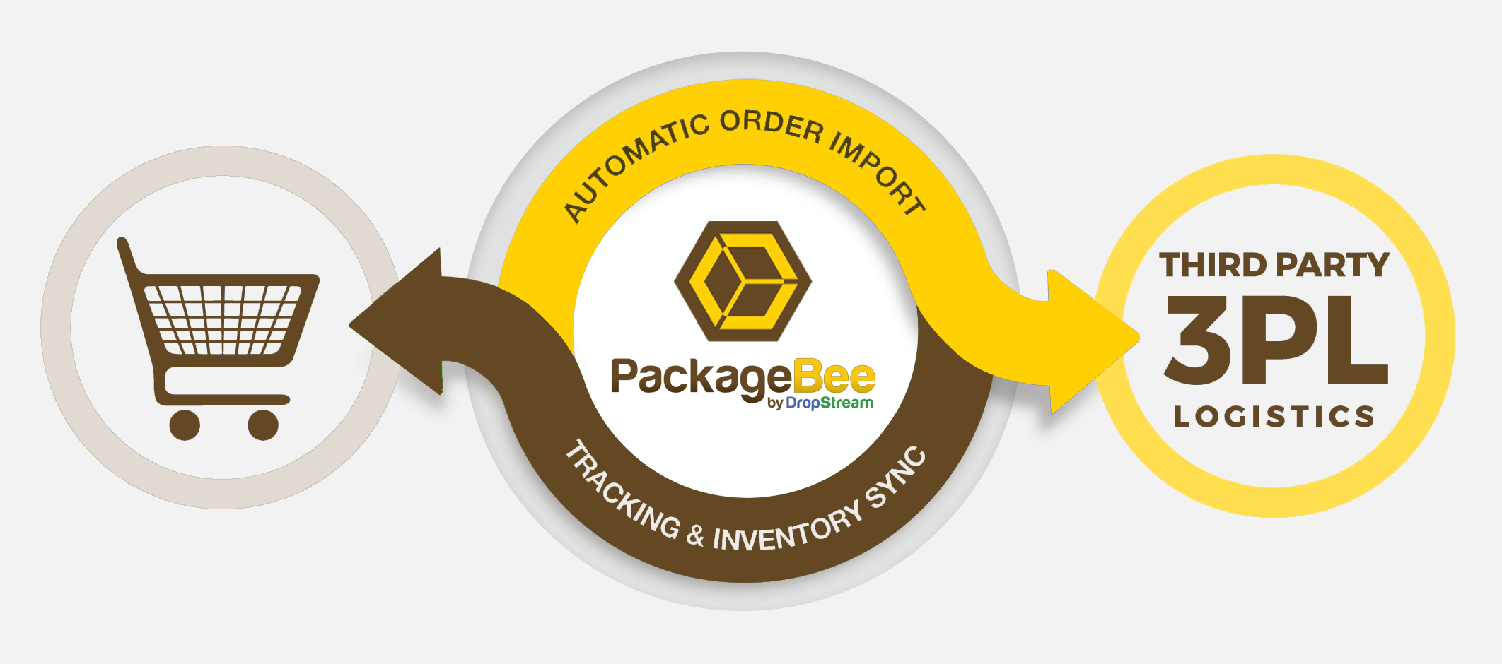 PackageBee automation workflow